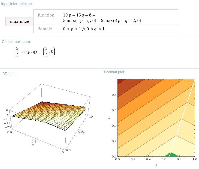 Solution and plots of minimum point from Wolfram-Alpha