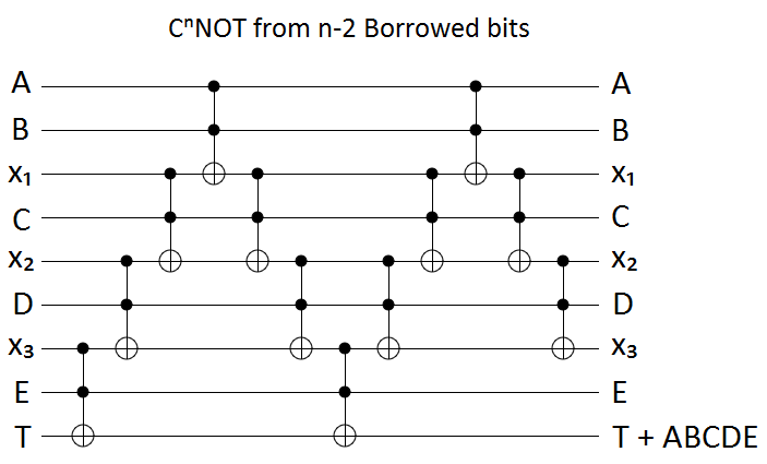 Linear borrowed bits circuit construction