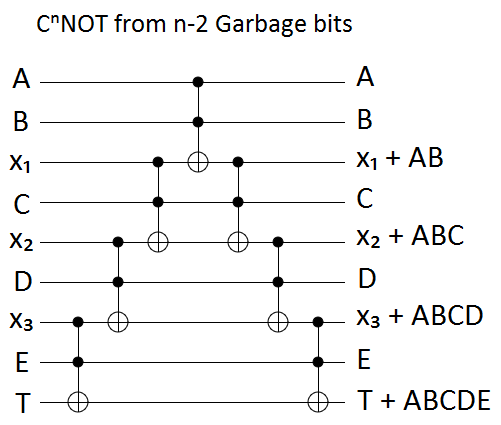Linear garbage bits circuit construction