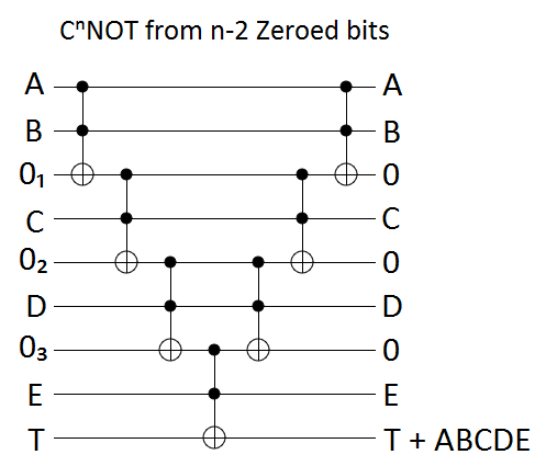 Linear zeroed bits circuit construction