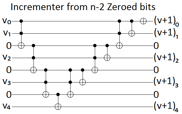 Incrementer from n-2 Zeroed bits