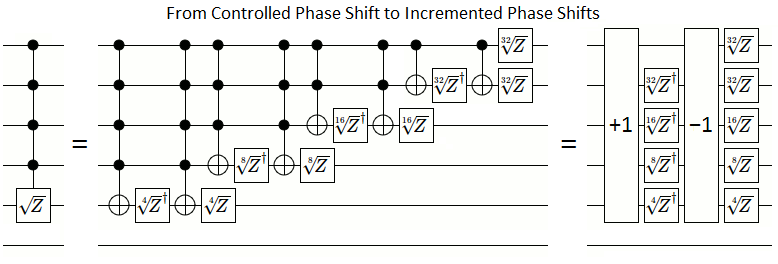 From Controlled Phase Shift to Incremented Phase Shifts