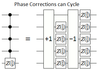 Phase corrections can cycle