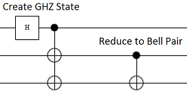 Using a controlled-not to cancel a qubit out of a GHZ state
