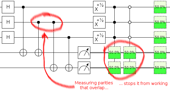 Overlapping parity measurements cause problems