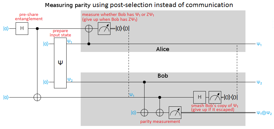 Measuring parity under locc via entanglement, using post-selection instead of communication