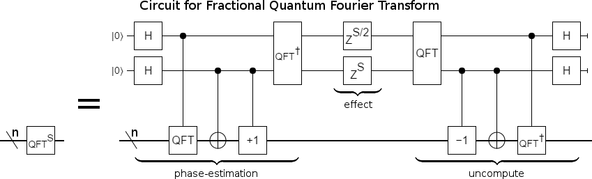 Computing Fractional Fourier Transforms