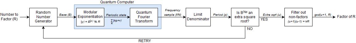 Shors Quantum Factoring Algorithm